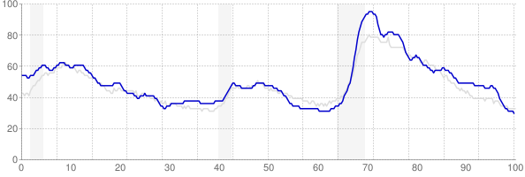 Alabama monthly unemployment rate chart from 1990 to January 2018